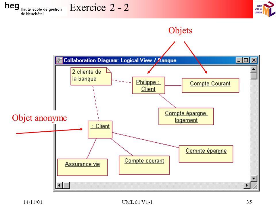 heg Haute école de gestion de Neuchâtel 14/11/01UML 01 V1-135 Exercice 2 - 2 Objet anonyme Objets