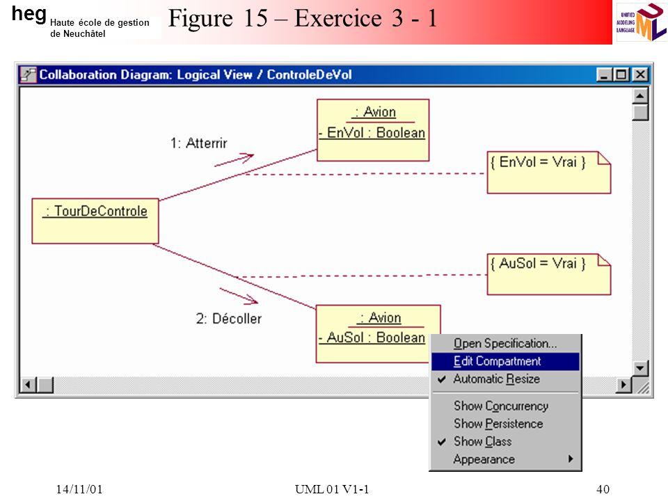 heg Haute école de gestion de Neuchâtel 14/11/01UML 01 V1-140 Figure 15 – Exercice 3 - 1