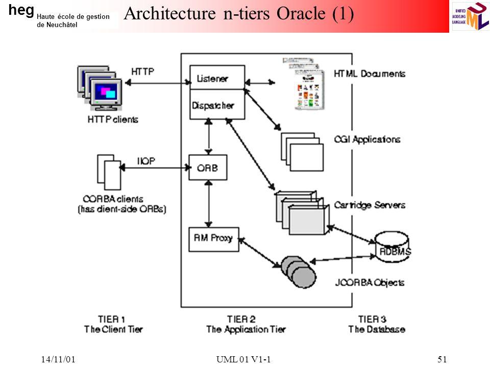 heg Haute école de gestion de Neuchâtel 14/11/01UML 01 V1-151 Architecture n-tiers Oracle (1)