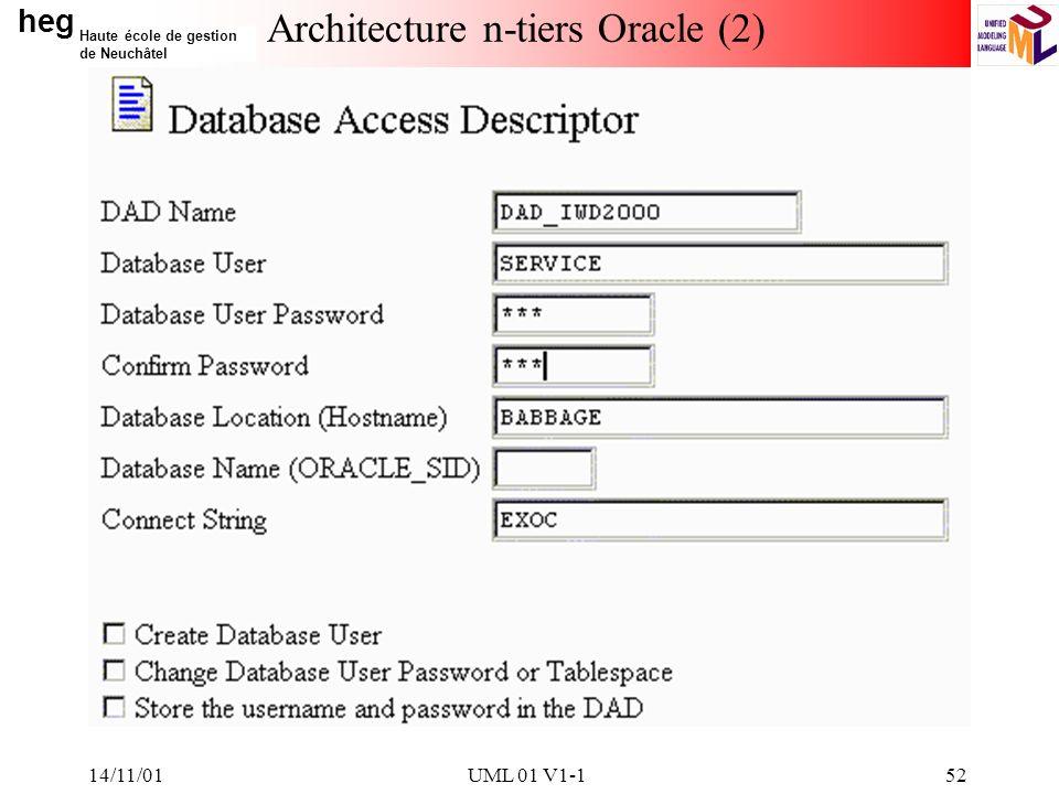 heg Haute école de gestion de Neuchâtel 14/11/01UML 01 V1-152 Architecture n-tiers Oracle (2)