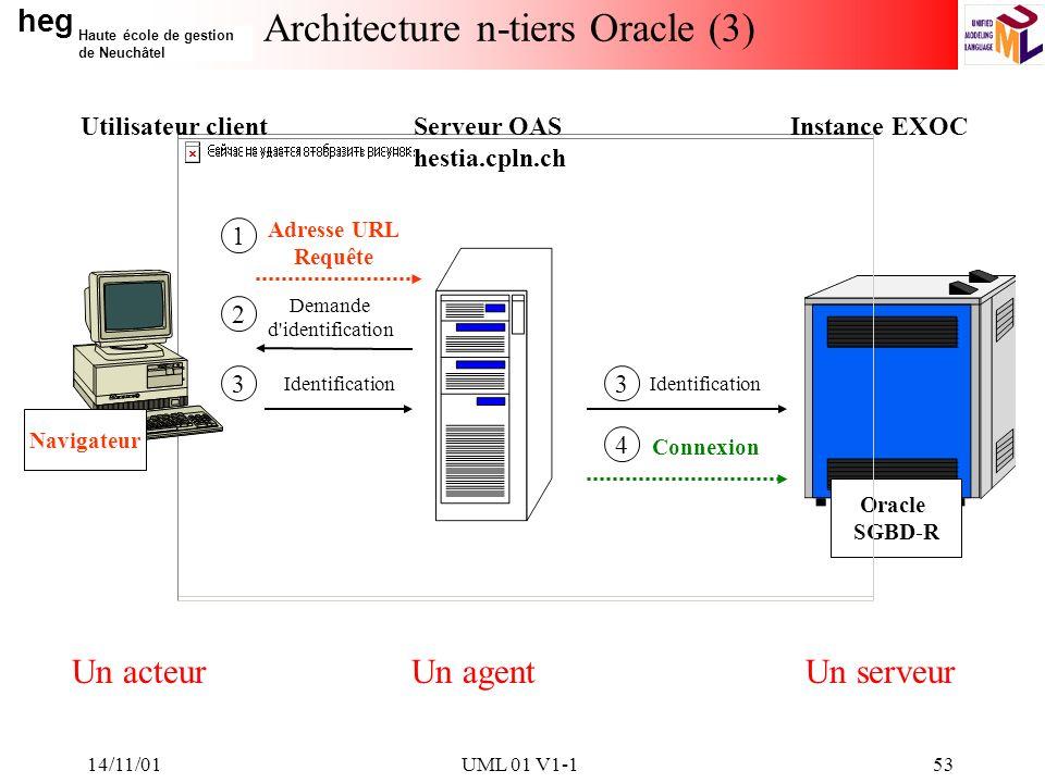 heg Haute école de gestion de Neuchâtel 14/11/01UML 01 V1-153 Architecture n-tiers Oracle (3) Instance EXOC Oracle SGBD-R Navigateur Serveur OAS hesti