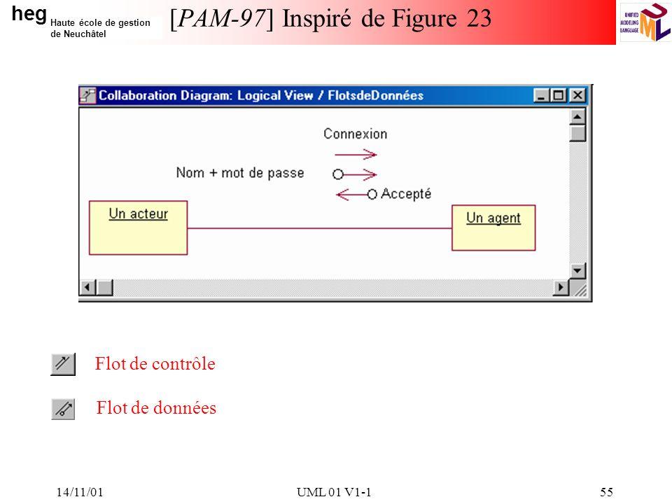 heg Haute école de gestion de Neuchâtel 14/11/01UML 01 V1-155 [PAM-97] Inspiré de Figure 23 Flot de contrôle Flot de données