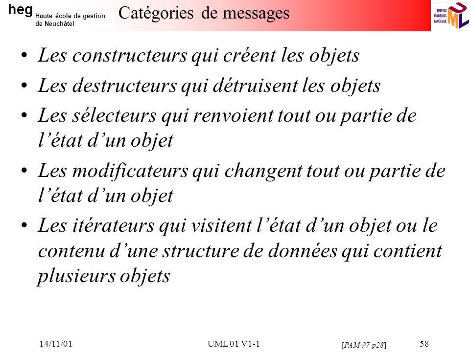 heg Haute école de gestion de Neuchâtel 14/11/01UML 01 V1-158 Catégories de messages Les constructeurs qui créent les objets Les destructeurs qui détr