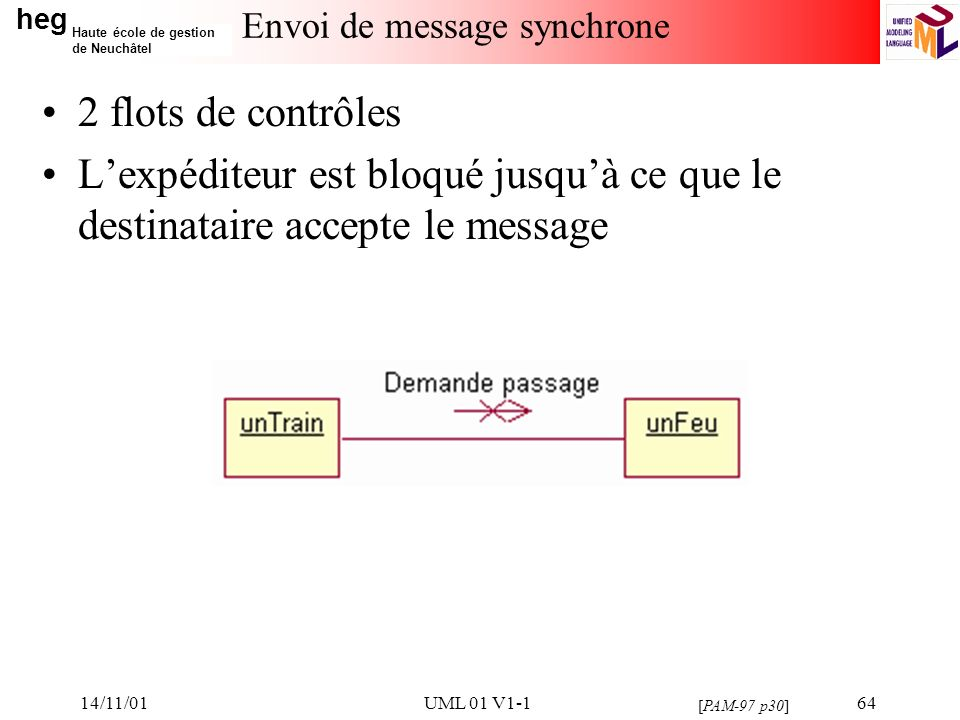 heg Haute école de gestion de Neuchâtel 14/11/01UML 01 V1-164 Envoi de message synchrone 2 flots de contrôles Lexpéditeur est bloqué jusquà ce que le destinataire accepte le message [PAM-97 p30]