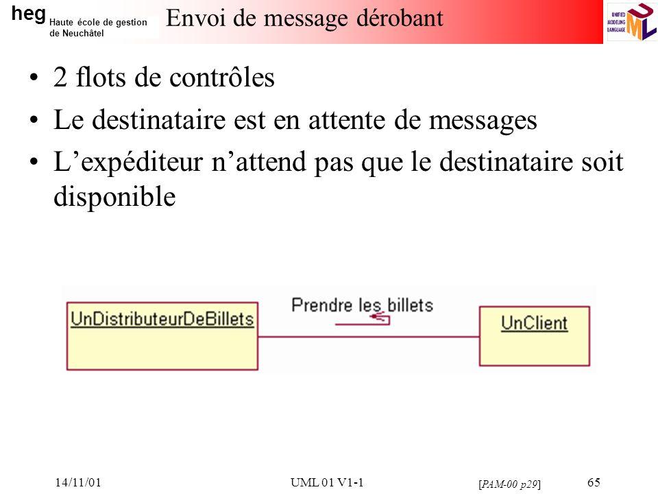 heg Haute école de gestion de Neuchâtel 14/11/01UML 01 V1-165 Envoi de message dérobant 2 flots de contrôles Le destinataire est en attente de message