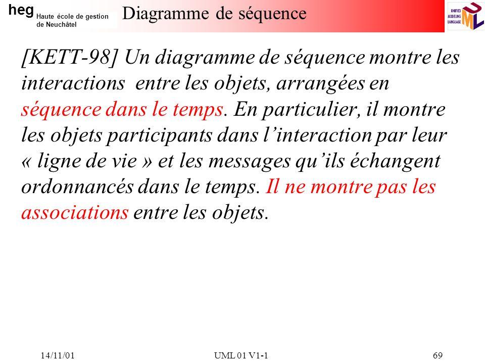 heg Haute école de gestion de Neuchâtel 14/11/01UML 01 V1-169 Diagramme de séquence [KETT-98] Un diagramme de séquence montre les interactions entre les objets, arrangées en séquence dans le temps.
