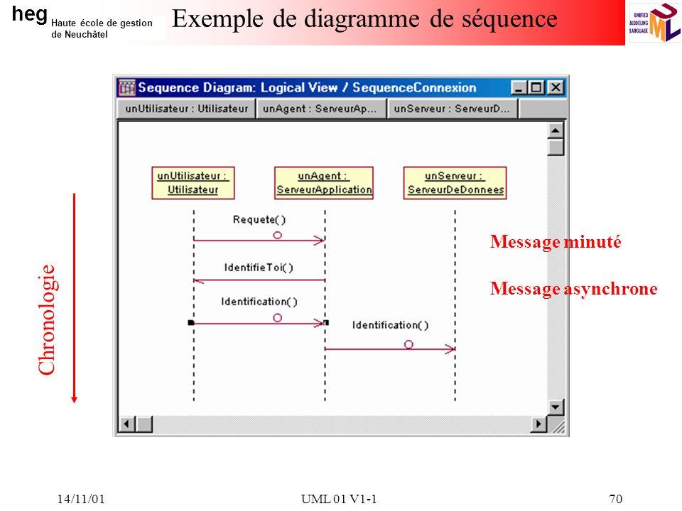 heg Haute école de gestion de Neuchâtel 14/11/01UML 01 V1-170 Exemple de diagramme de séquence Chronologie Message minuté Message asynchrone