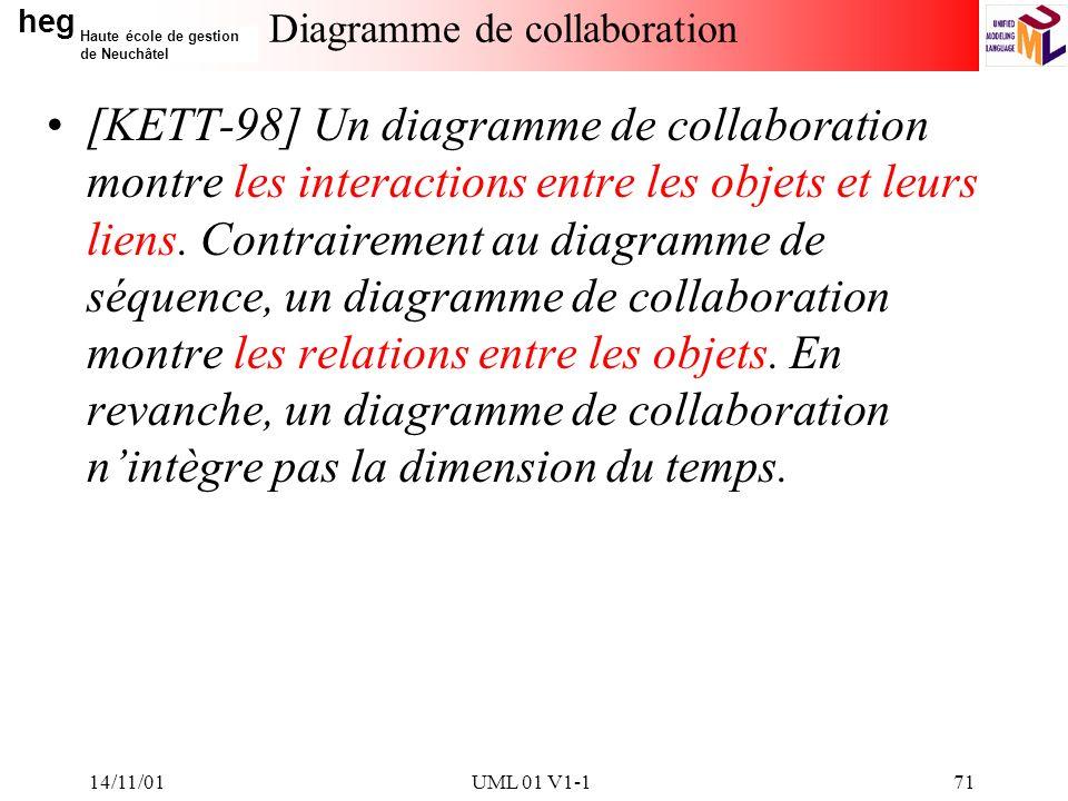 heg Haute école de gestion de Neuchâtel 14/11/01UML 01 V1-171 Diagramme de collaboration [KETT-98] Un diagramme de collaboration montre les interactions entre les objets et leurs liens.