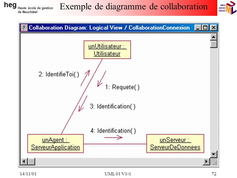 heg Haute école de gestion de Neuchâtel 14/11/01UML 01 V1-172 Exemple de diagramme de collaboration