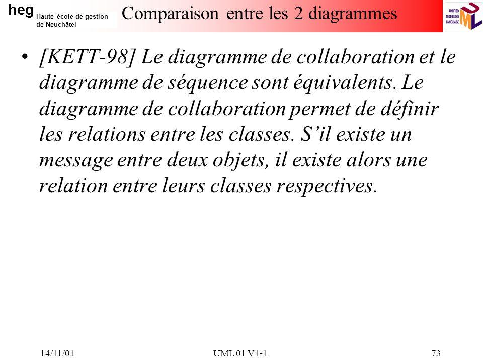 heg Haute école de gestion de Neuchâtel 14/11/01UML 01 V1-173 Comparaison entre les 2 diagrammes [KETT-98] Le diagramme de collaboration et le diagramme de séquence sont équivalents.