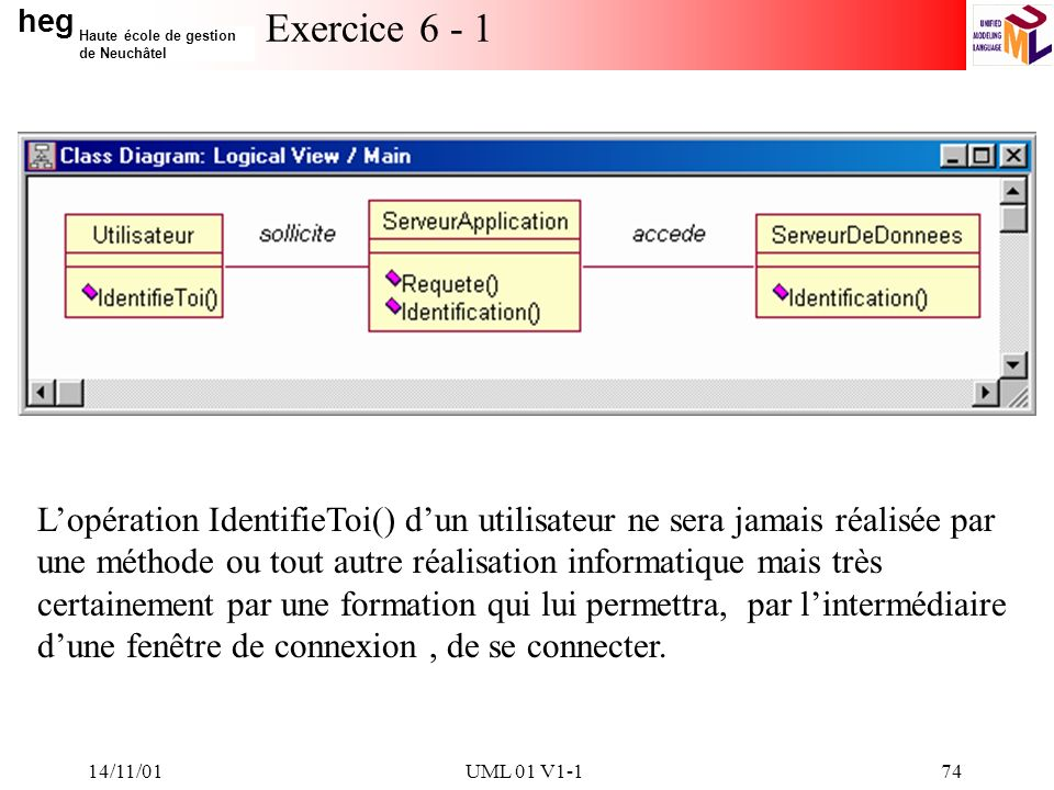 heg Haute école de gestion de Neuchâtel 14/11/01UML 01 V1-174 Exercice 6 - 1 Lopération IdentifieToi() dun utilisateur ne sera jamais réalisée par une