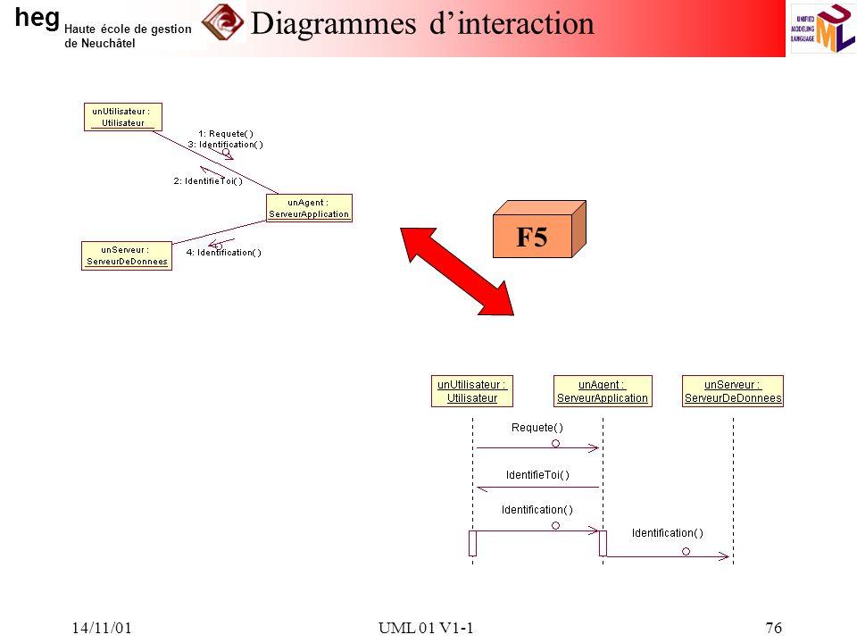 heg Haute école de gestion de Neuchâtel 14/11/01UML 01 V1-176 Diagrammes dinteraction F5