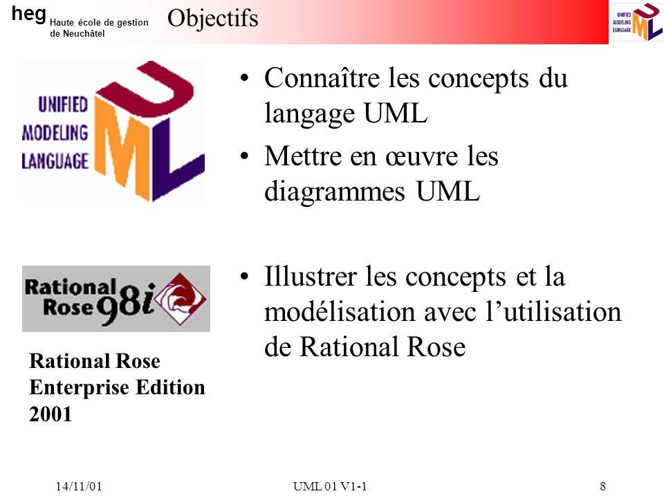 heg Haute école de gestion de Neuchâtel 14/11/01UML 01 V1-18 Objectifs Connaître les concepts du langage UML Mettre en œuvre les diagrammes UML Illustrer les concepts et la modélisation avec lutilisation de Rational Rose Rational Rose Enterprise Edition 2001