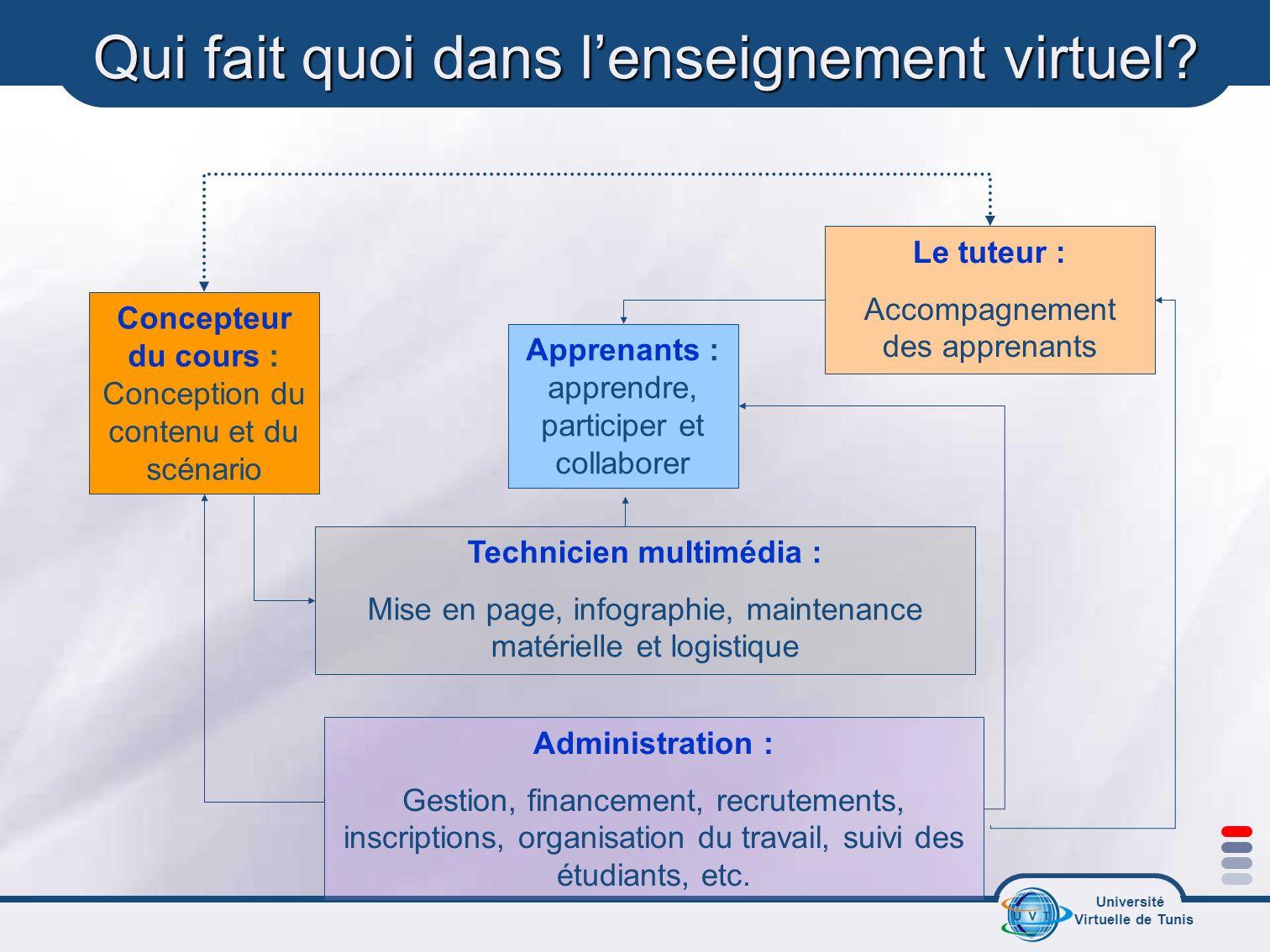 Université Virtuelle de Tunis Qui fait quoi dans lenseignement virtuel? Apprenants : apprendre, participer et collaborer Technicien multimédia : Mise