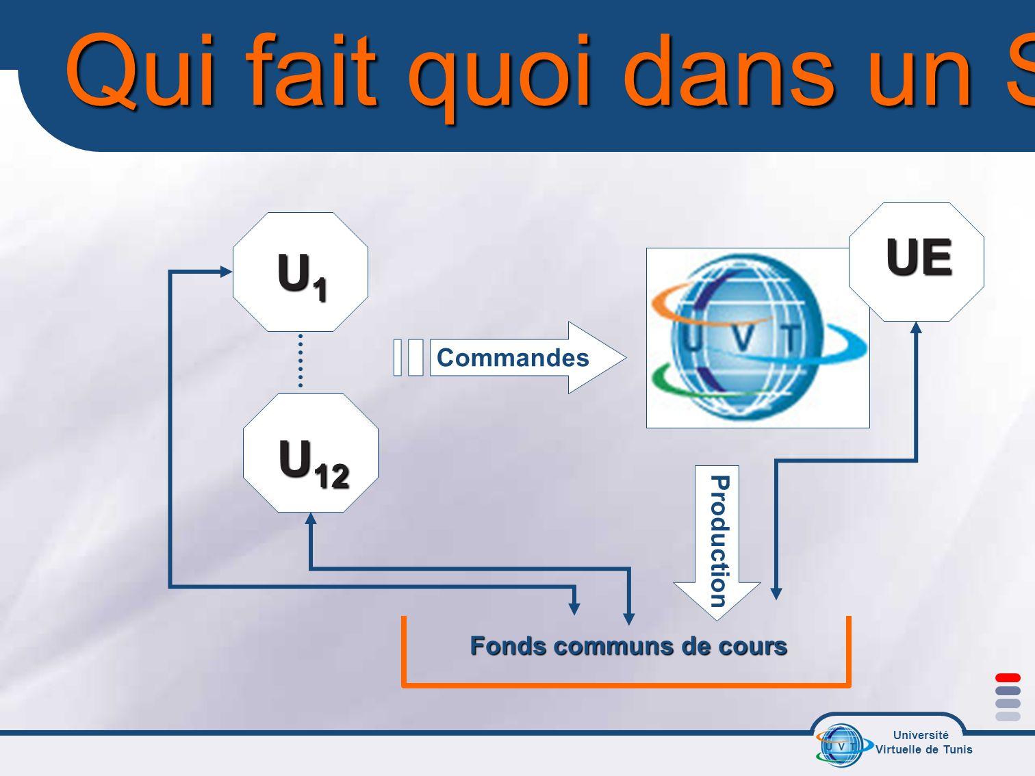 Université Virtuelle de Tunis Qui fait quoi dans un SE ? U1U1U1U1 U 12 Fonds communs de cours Commandes Production UE