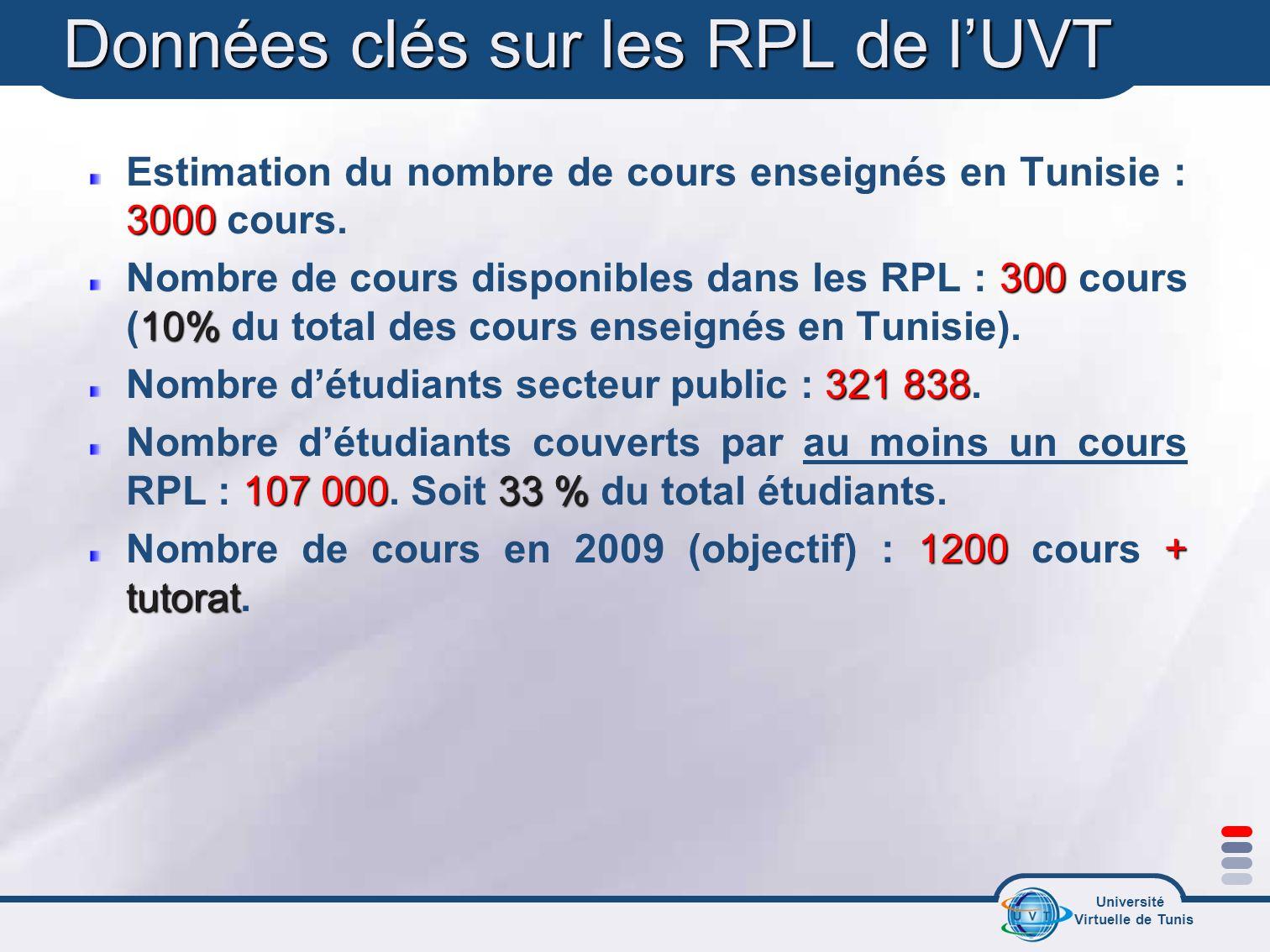 Université Virtuelle de Tunis Données clés sur les RPL de lUVT 3000 Estimation du nombre de cours enseignés en Tunisie : 3000 cours. 300 10% Nombre de