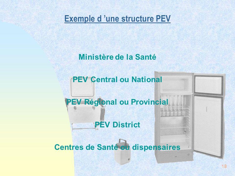 18 Exemple d une structure PEV Ministère de la Santé PEV Central ou National PEV Régional ou Provincial PEV District Centres de Santé ou dispensaires
