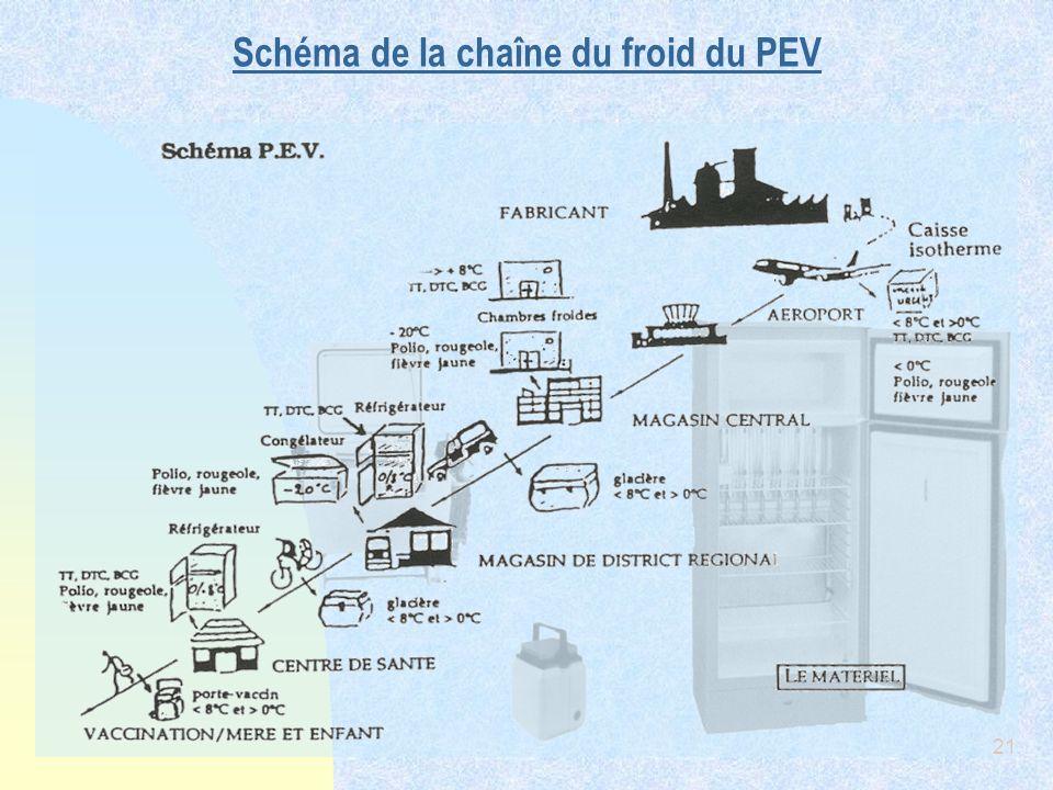 21 Schéma de la chaîne du froid du PEV