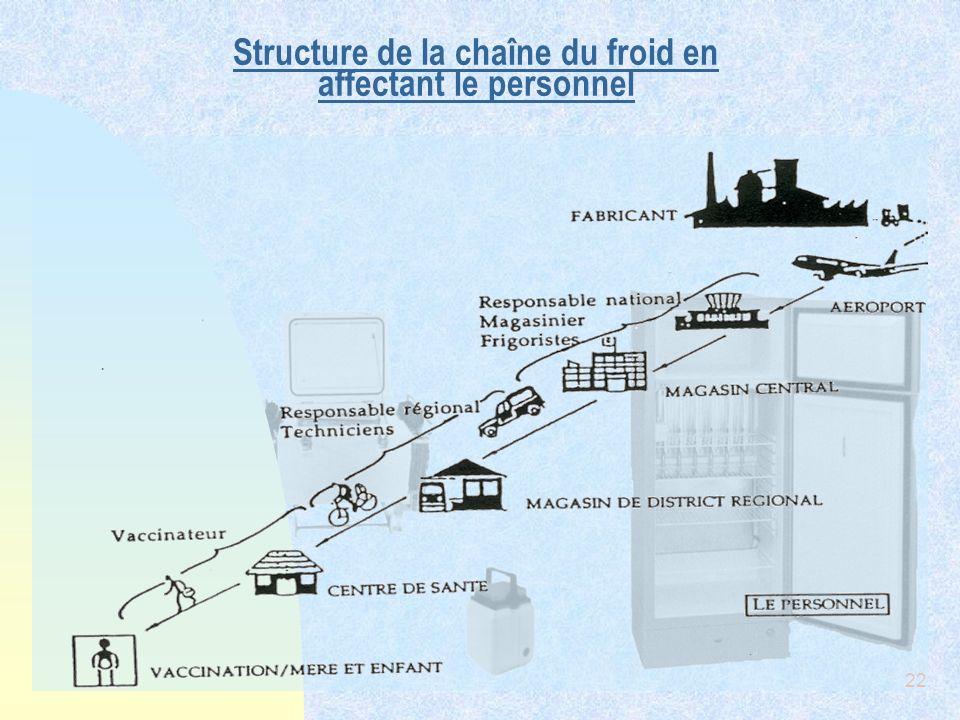 22 Structure de la chaîne du froid en affectant le personnel