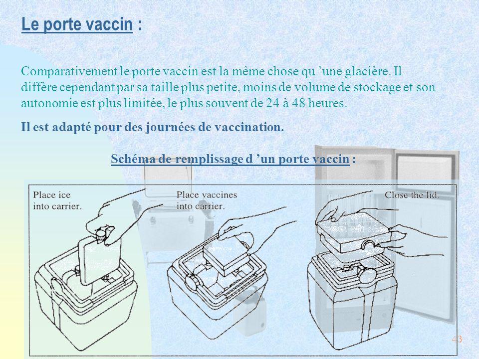 43 Le porte vaccin : Comparativement le porte vaccin est la même chose qu une glacière. Il diffère cependant par sa taille plus petite, moins de volum