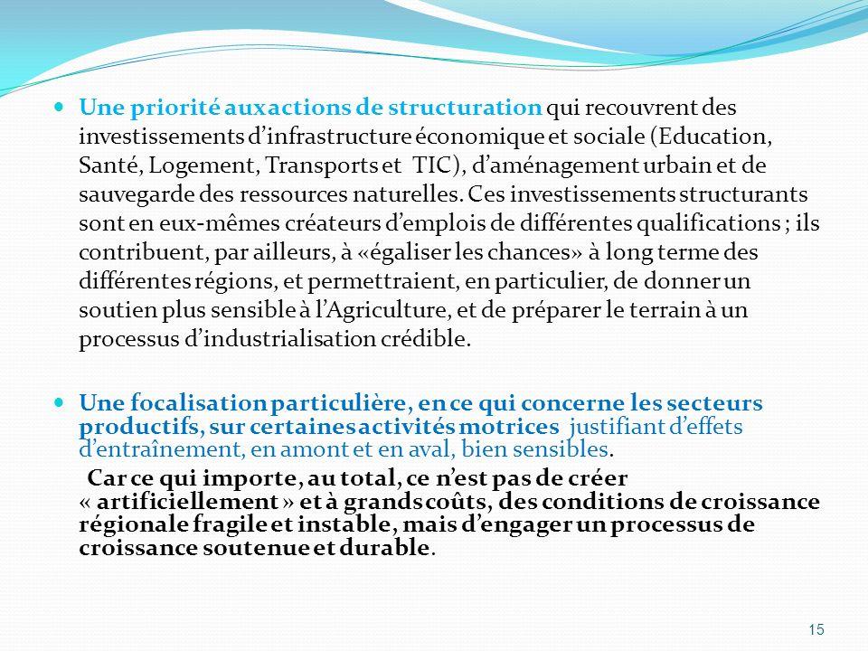 Une priorité aux actions de structuration qui recouvrent des investissements dinfrastructure économique et sociale (Education, Santé, Logement, Transp