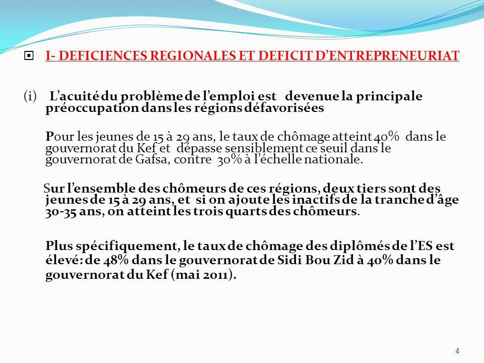 On doit noter, en outre, que : Le taux durbanisation de ces régions est assez faible : 40% pour le gouvernorat de Kasserine, 32% pour Kairouan et 25% pour Sidi Bou Zid.