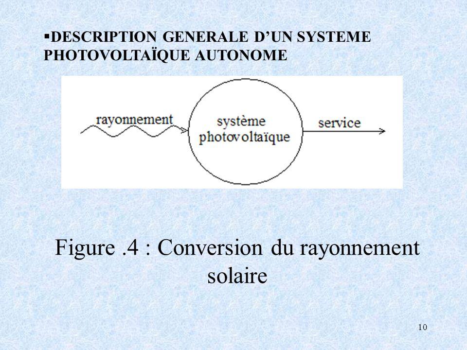 10 Figure.4 : Conversion du rayonnement solaire DESCRIPTION GENERALE DUN SYSTEME PHOTOVOLTAÏQUE AUTONOME