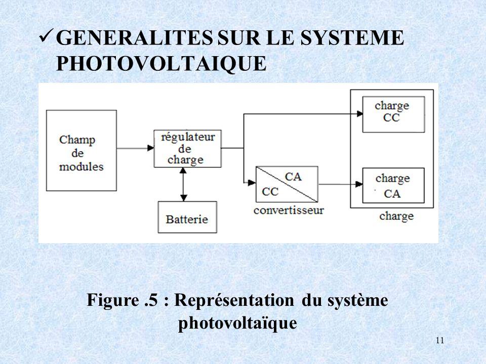 11 GENERALITES SUR LE SYSTEME PHOTOVOLTAIQUE Figure.5 : Représentation du système photovoltaïque