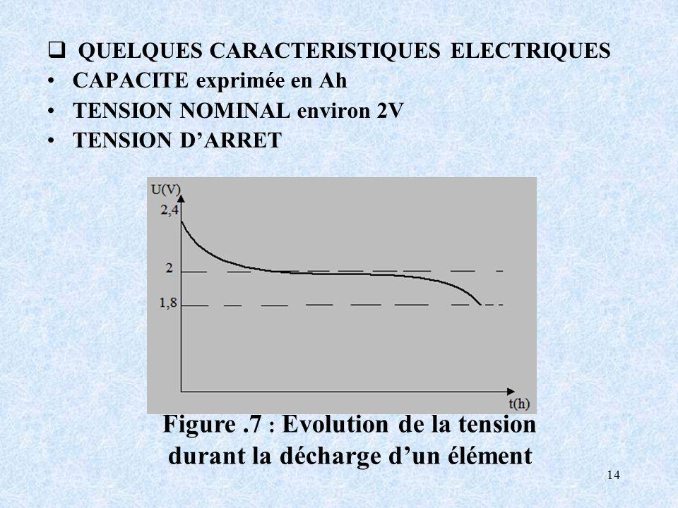 14 QUELQUES CARACTERISTIQUES ELECTRIQUES CAPACITE exprimée en Ah TENSION NOMINAL environ 2V TENSION DARRET Figure.7 : Evolution de la tension durant la décharge dun élément