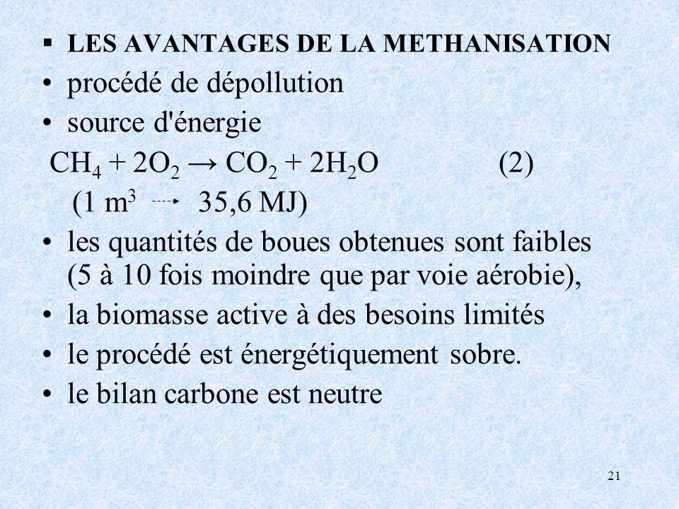 21 LES AVANTAGES DE LA METHANISATION procédé de dépollution source d énergie CH 4 + 2O 2 CO 2 + 2H 2 O (2) (1 m 3 35,6 MJ) les quantités de boues obtenues sont faibles (5 à 10 fois moindre que par voie aérobie), la biomasse active à des besoins limités le procédé est énergétiquement sobre.