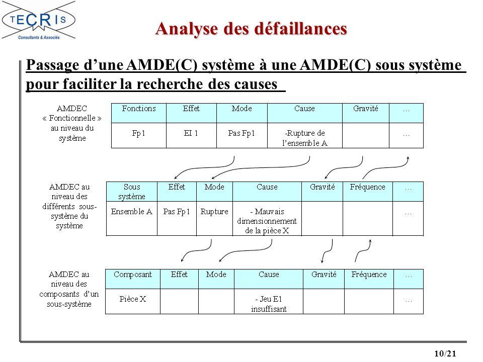10/21 Passage dune AMDE(C) système à une AMDE(C) sous système pour faciliter la recherche des causes Analyse des défaillances