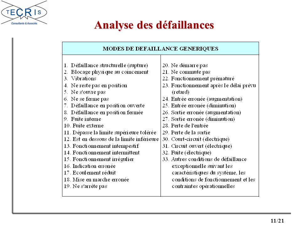 11/21 Analyse des défaillances