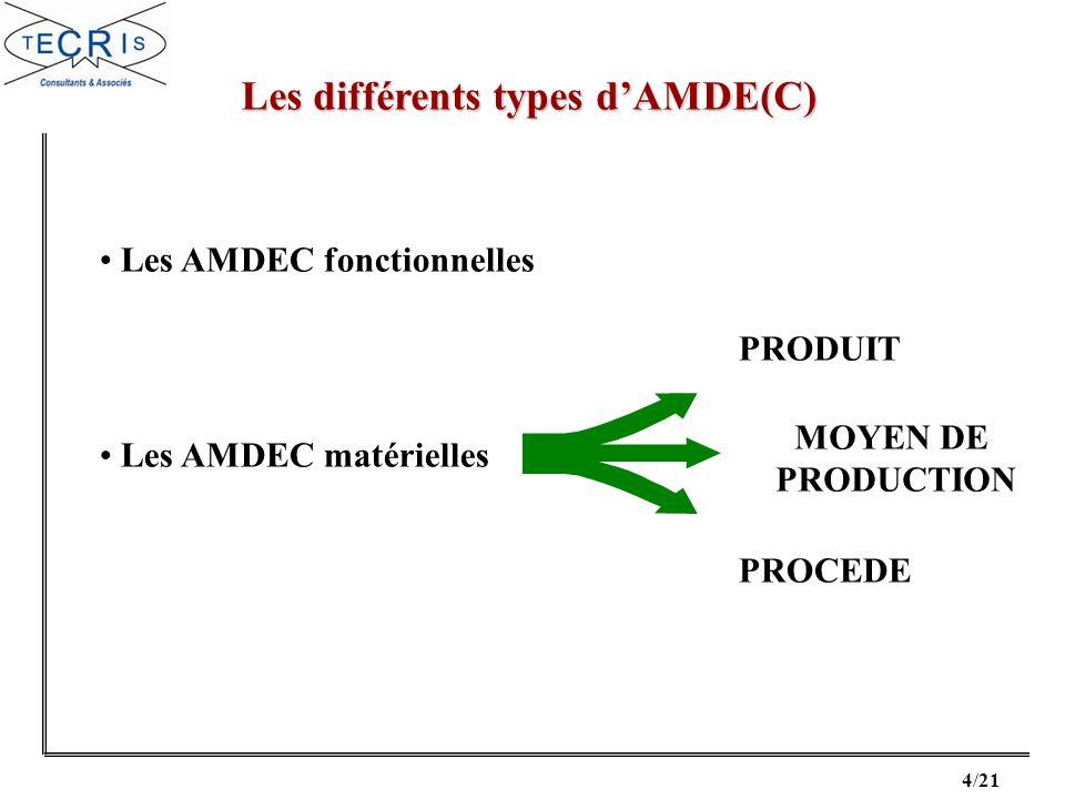 5/21 Doit être démarrée au plus tôt pour être efficace, par exemple : Pour une AMDE(C) produit, dès la conception pour loptimiser.