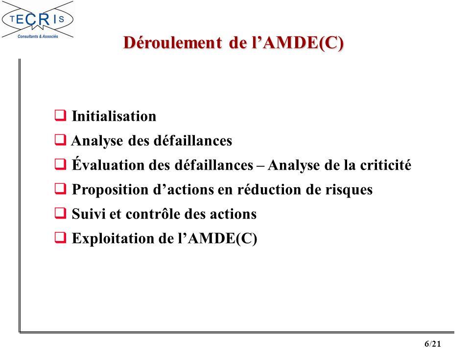 17/21 Exploitation de lAMDE(C) LAMDE(C) permet de générer une base dinformations de référence tout au long de la vie du produit.