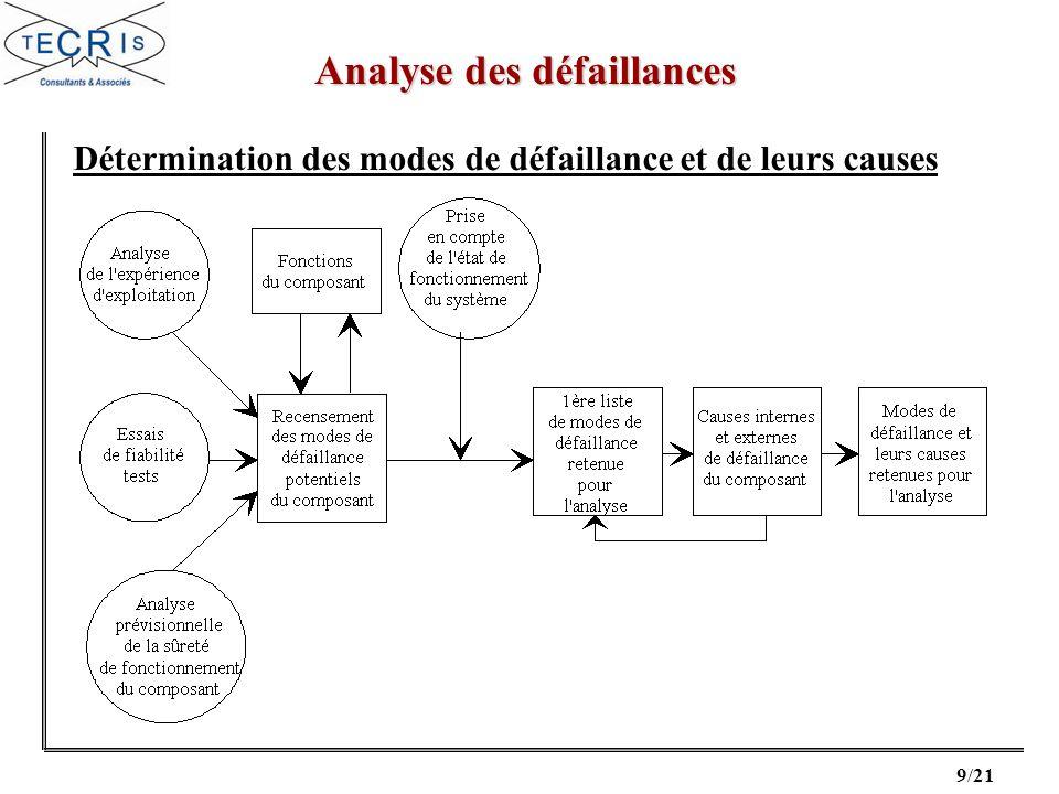 9/21 Analyse des défaillances Détermination des modes de défaillance et de leurs causes