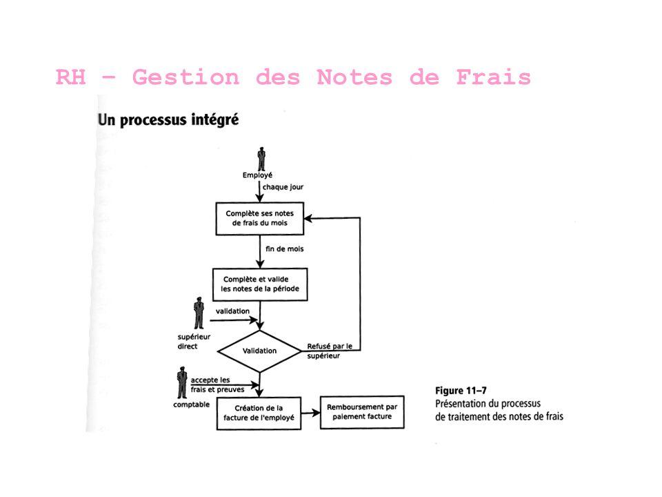 C.R.M. – Modules Marketing