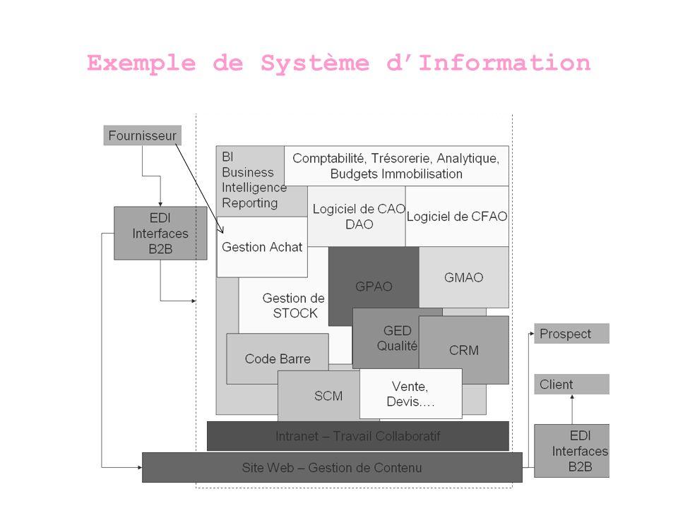 Système dInformation Intégré ou Urbanisation du SI