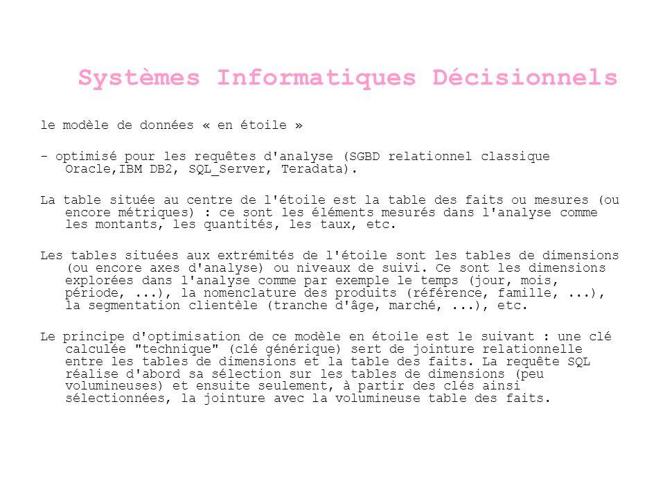 Modélisation & Audit des Systèmes dInformations