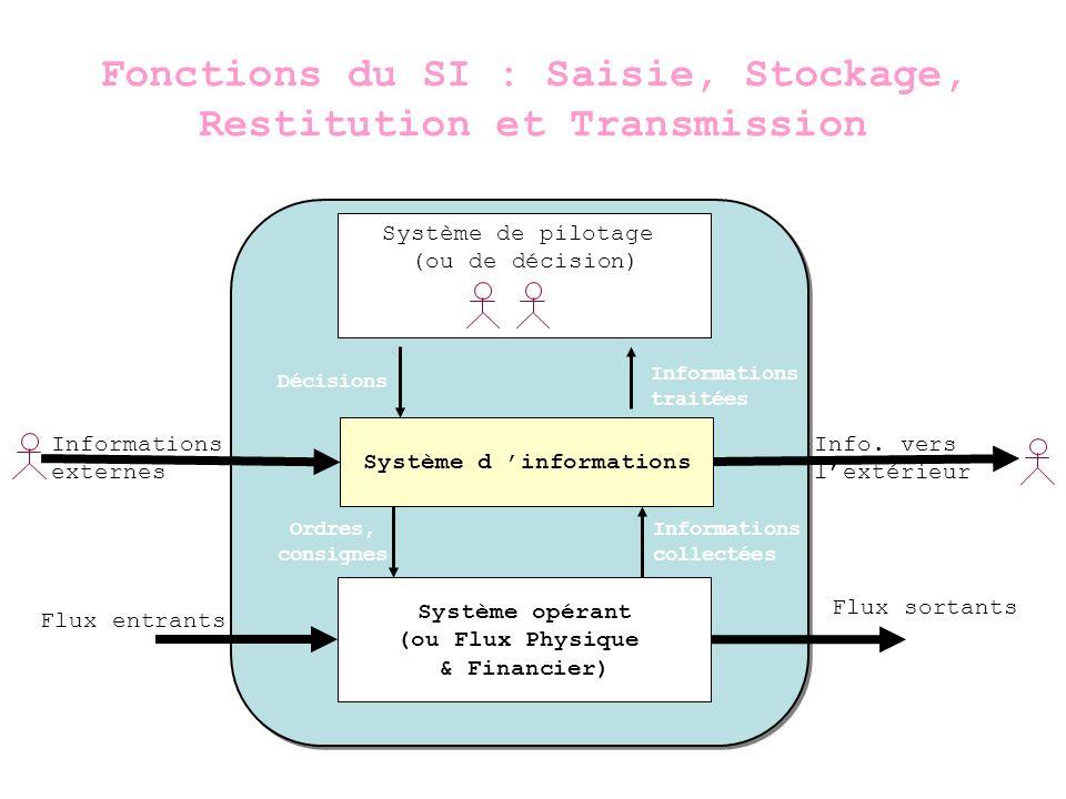 Système dInformation Système dinformation Information System (IS) Quelques fonctions du SI : - saisie dinformation - stockage - traitement - recherche - restitution - aide aux décisions