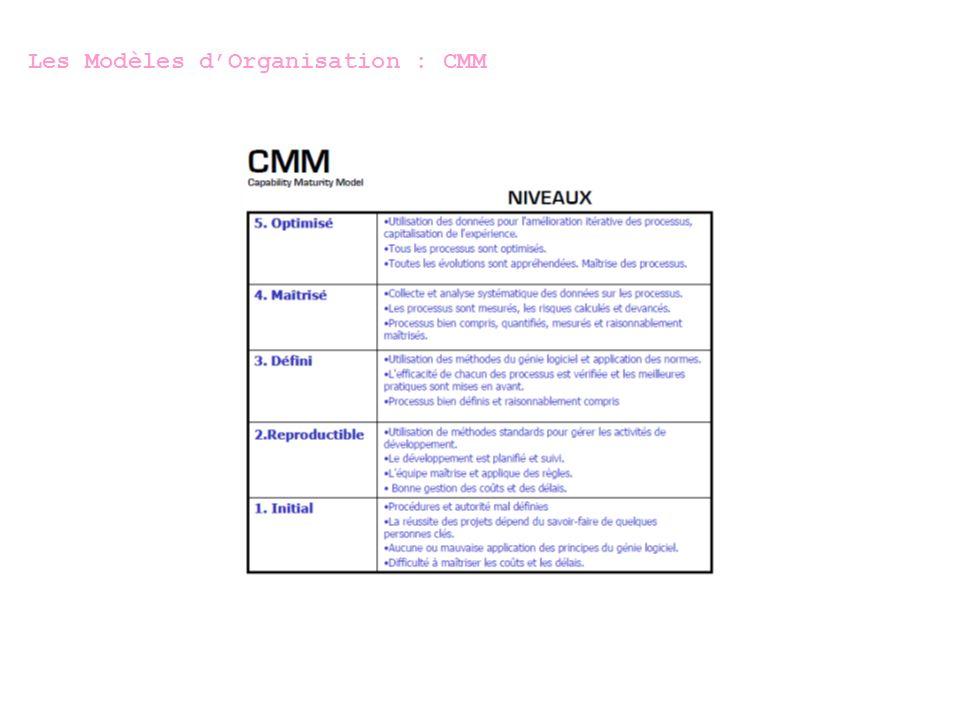 Les Modèles dOrganisation : ITIL