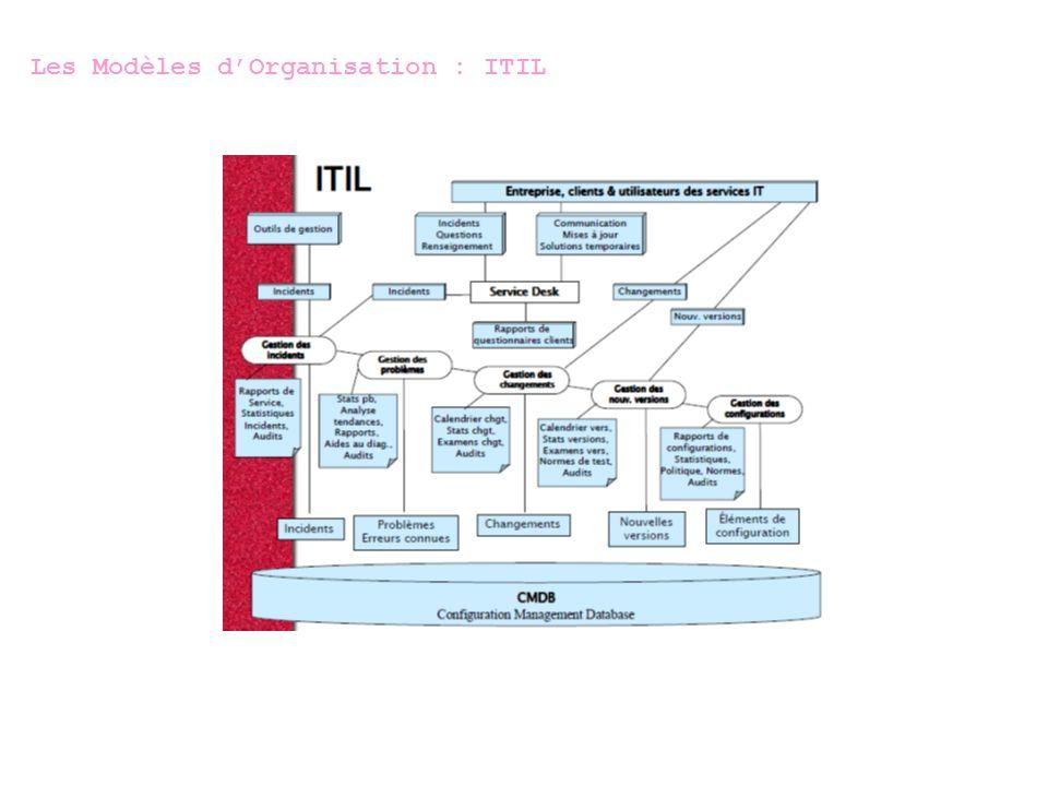 Software change : Release Management