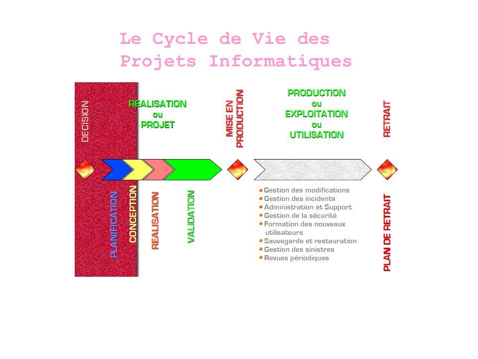 Le Cycle en Vé