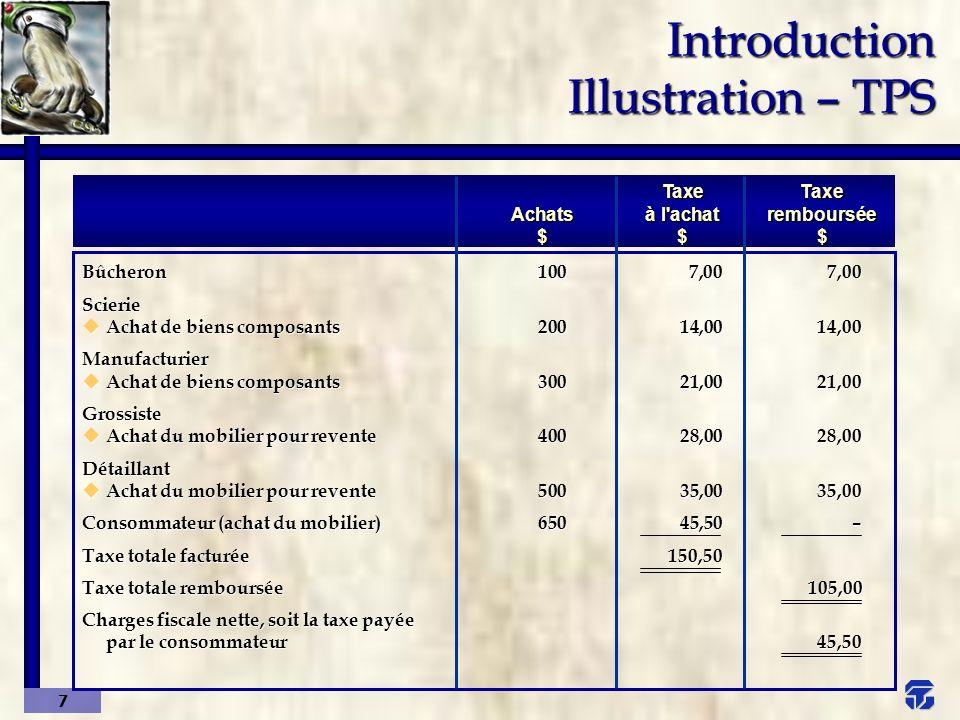 8 Introduction Illustration – TVQ BûcheronScierie u Achat de biens composants Manufacturier Grossiste u Achat du mobilier pour revente Détaillant Consommateur (achat du mobilier) Taxe totale facturée Taxe totale remboursée Charges fiscale nette, soit la taxe payée par le consommateur 1007,507,50 20015,0015,00 30022,5022,50 40030,0030,00 50037,5037,50 65048,75– 161,25112,5048,75 AchatsTaxeTaxe (TPS incluse)à l achatremboursée $$$