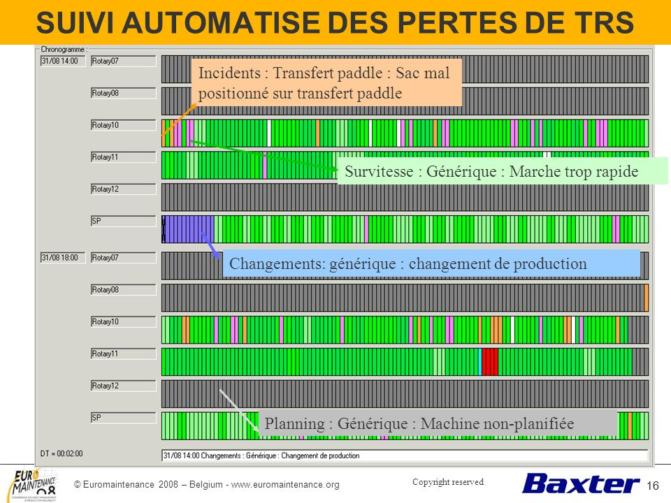 © Euromaintenance 2008 – Belgium - www.euromaintenance.org 16 SUIVI AUTOMATISE DES PERTES DE TRS 16 Incidents : Transfert paddle : Sac mal positionné