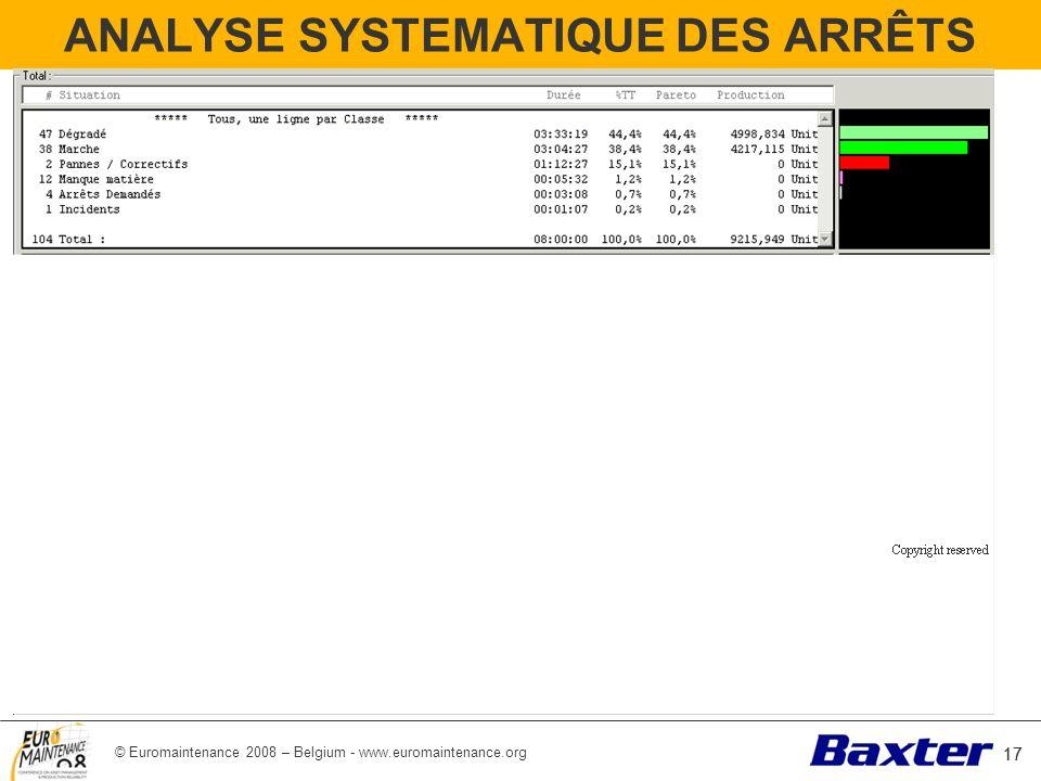 © Euromaintenance 2008 – Belgium - www.euromaintenance.org 17 ANALYSE SYSTEMATIQUE DES ARRÊTS 17