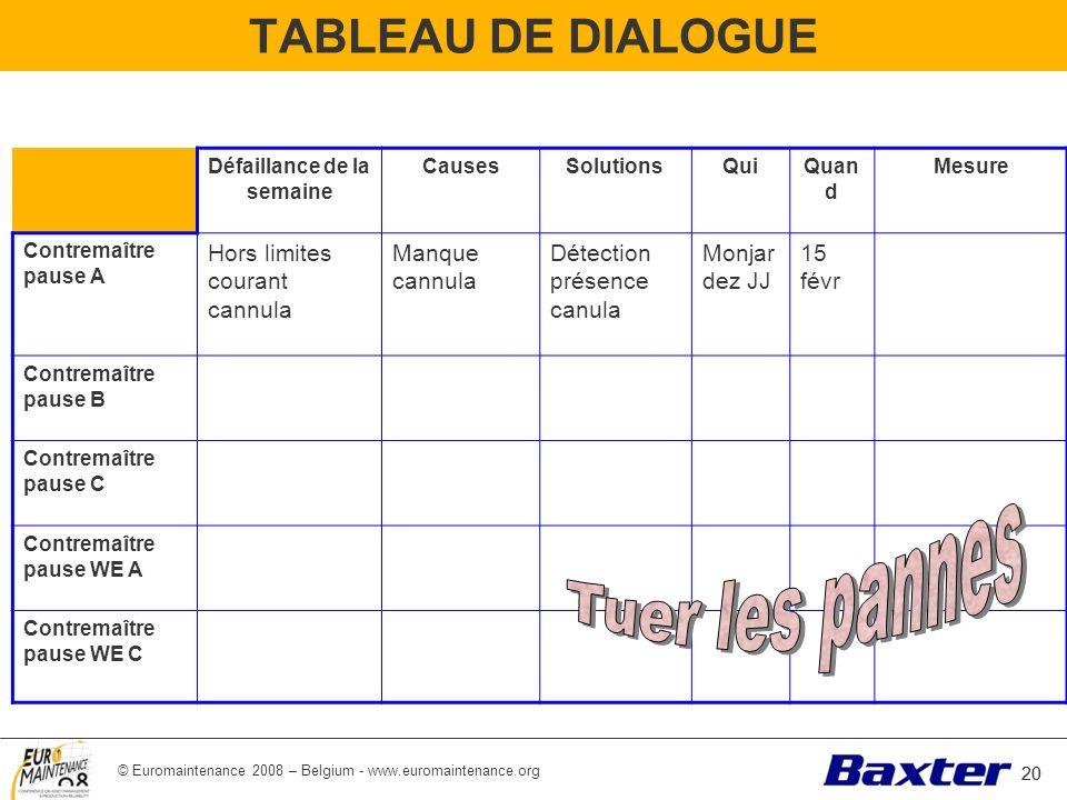 © Euromaintenance 2008 – Belgium - www.euromaintenance.org 20 TABLEAU DE DIALOGUE 20 Tableau de dialogue Défaillance de la semaine CausesSolutionsQuiQ