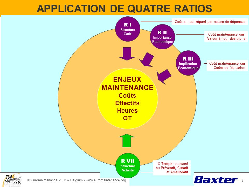 © Euromaintenance 2008 – Belgium - www.euromaintenance.org 16 SUIVI AUTOMATISE DES PERTES DE TRS 16 Incidents : Transfert paddle : Sac mal positionné sur transfert paddle Planning : Générique : Machine non-planifiée Survitesse : Générique : Marche trop rapide Changements: générique : changement de production Copyright reserved