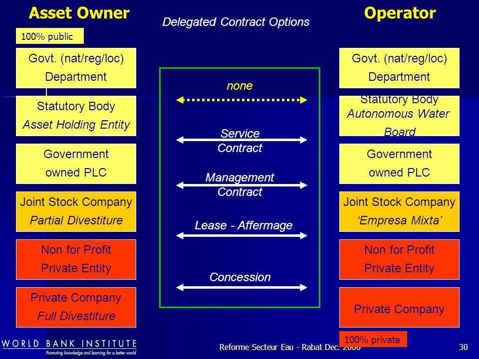 Reforme Secteur Eau - Rabat Dec.200630 Asset Owner Delegated Contract Options Operator Govt.