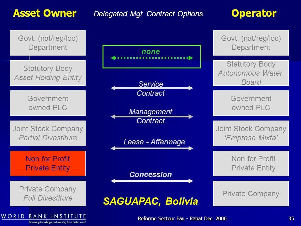 Reforme Secteur Eau - Rabat Dec.200635 Asset Owner Delegated Mgt.