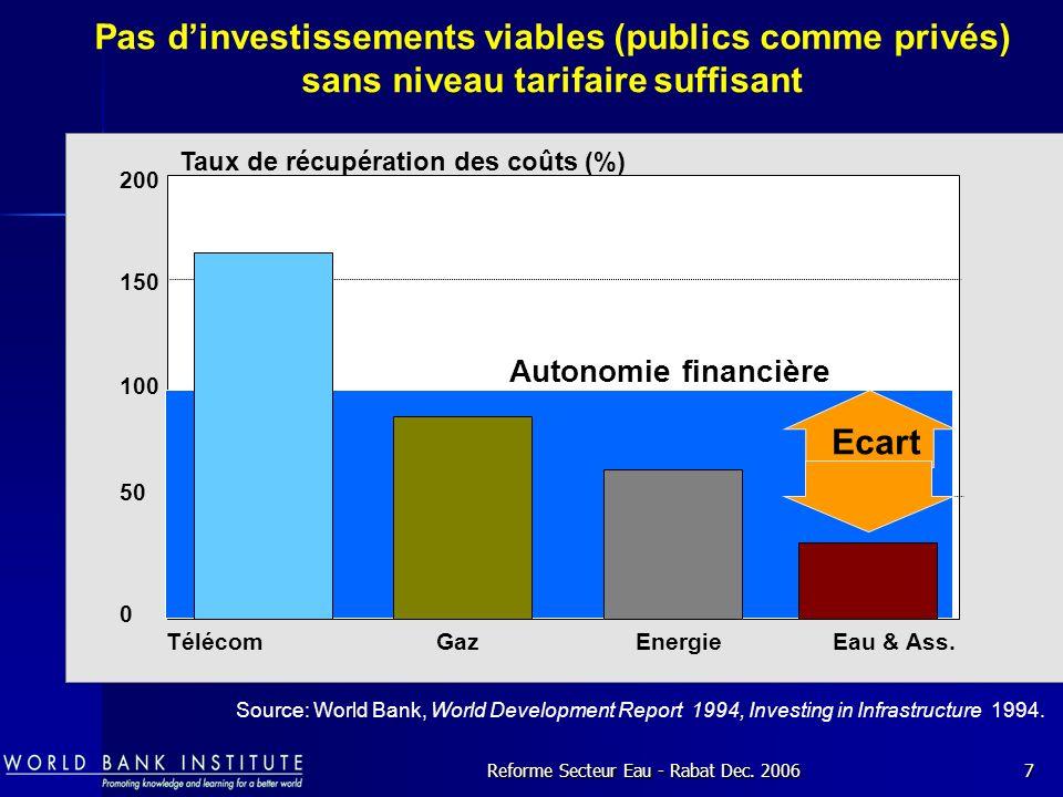 Reforme Secteur Eau - Rabat Dec.20067 TélécomGazEnergieEau & Ass.
